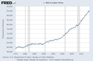 Blog Post - Not In Labor Force