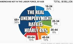 BLOG POST 2 - Real Unemploy