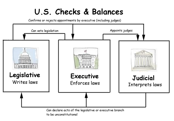 BLOG POST 2 - Checks and Balances